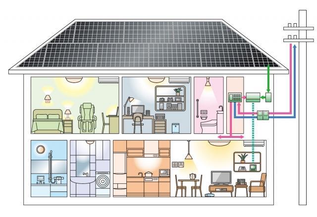 太陽光発電住宅の中