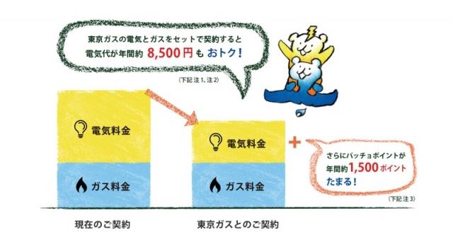 東京ガスずっともプラン