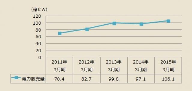 東京ガス電気販売量