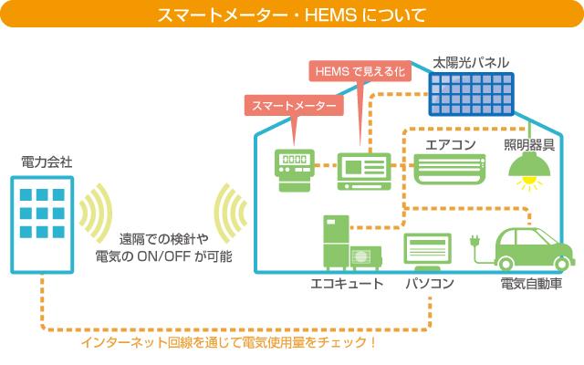 スマートメーター・HEMS