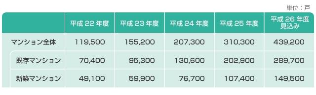 一括受電の市場は増加中