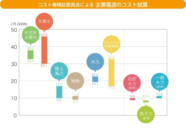 主要電源のコスト試算