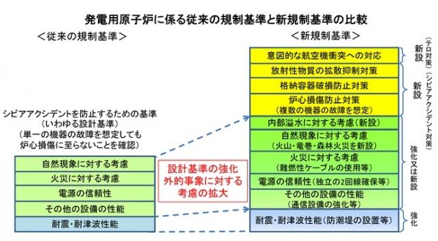 発電用原子炉にかかる従来の規制基準比較