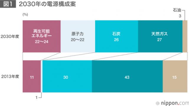2030年日本の電源構成見直し予定