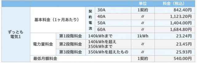 ずっとも電気プラン料金表