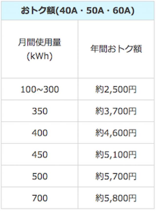 東邦ガスのファミリープラン料金表