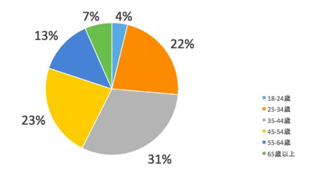 電力会社を比較している方の年齢層全国版