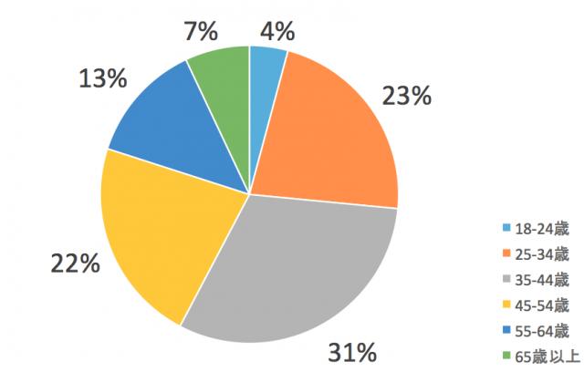 関西電力エリアで電力会社を比較するのはどんな家庭?