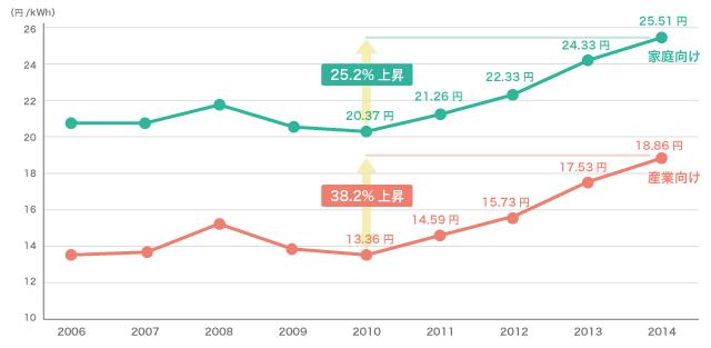 一般電気事業者の電気料金推移