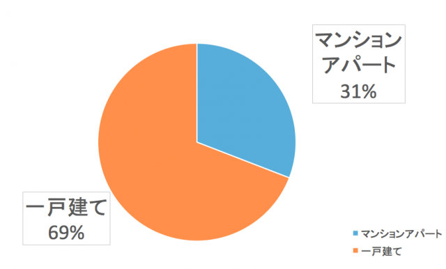九州電力エリアで電気代を比較する人は一戸建て率が高い