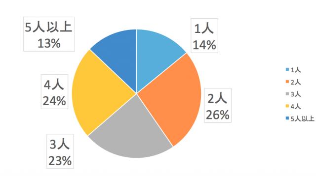 九州電力エリアで電気代を比較する世帯人数は