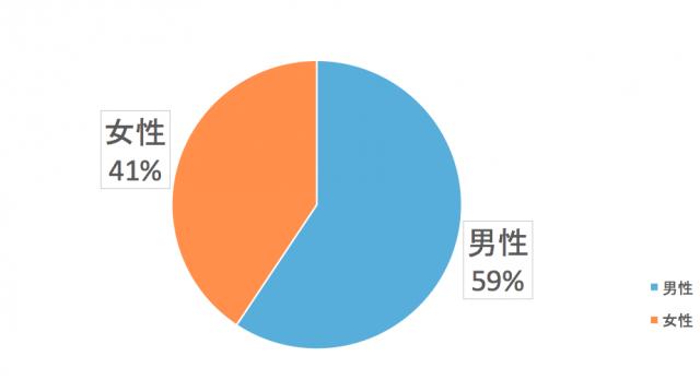 九州電力エリアで電力会社を比較する性別は?