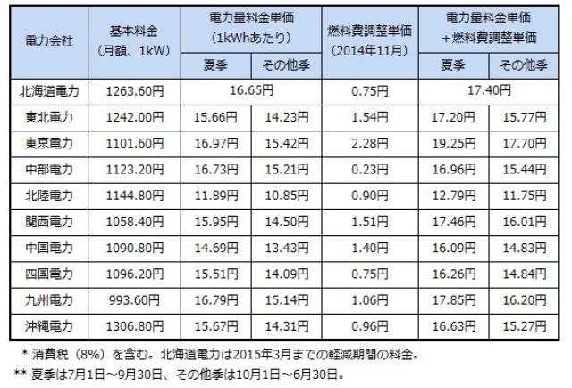 """各電力会社の低圧電力の電気料金表"""