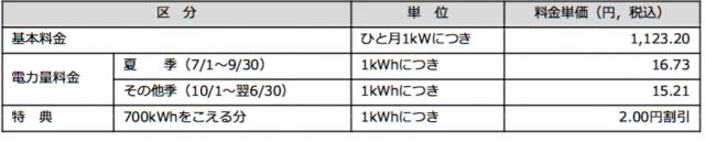 「中部電力」低圧電力の料金