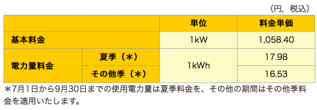 「関西電力」低圧電力の料金