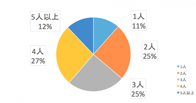 中部電力エリアユーザーは4人世帯が多い