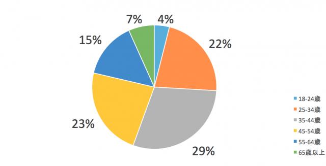 中部電力エリアユーザーは30代〜40代が多い