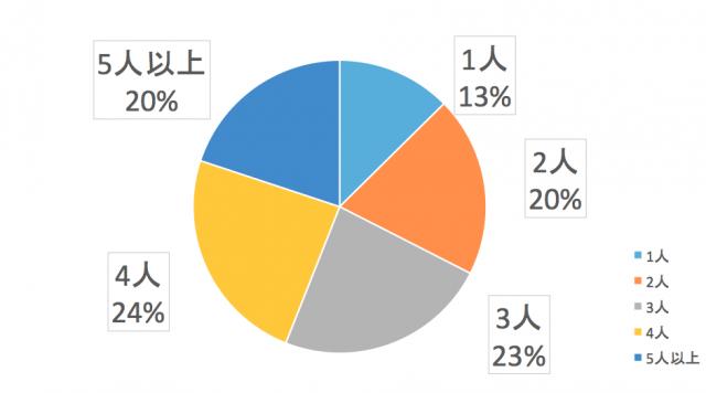 東北エリアユーザーの世帯人数
