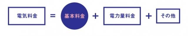 東京電力のスマート契約