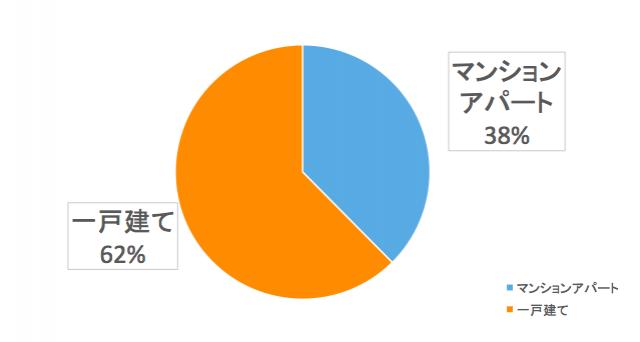 関東圏ユーザーの居住環境は?