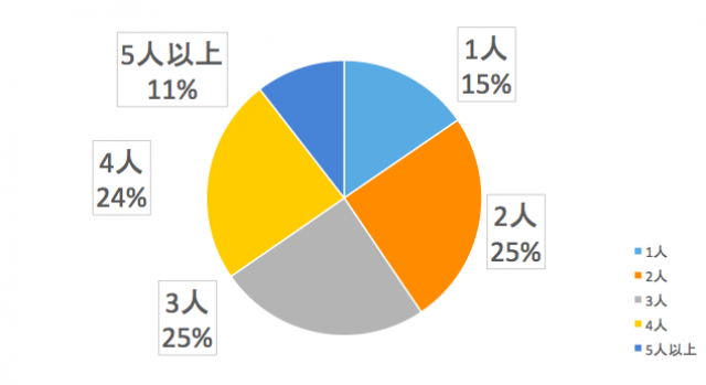 関東圏ユーザーの世帯人数は?