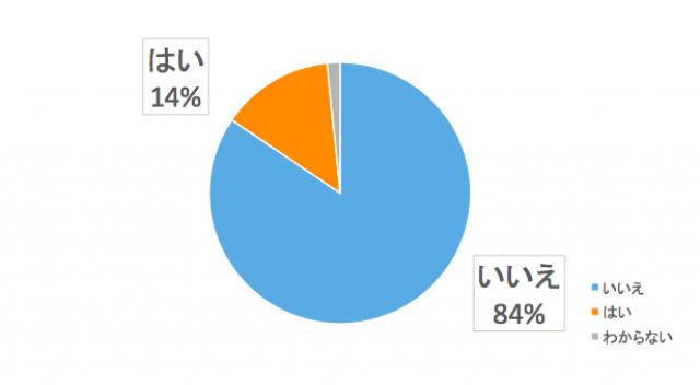関東圏ユーザーのエコキュート設置率は?