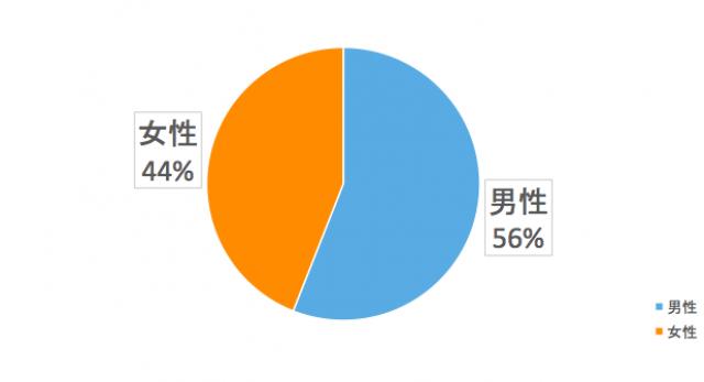 関東圏ユーザーの性別は?