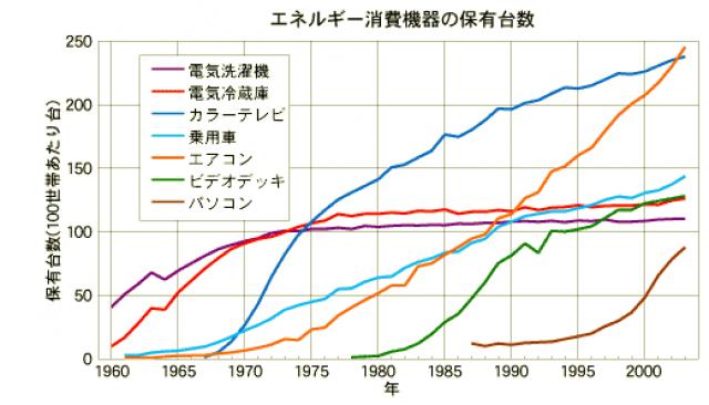 エネルギー消費機器の保有台数