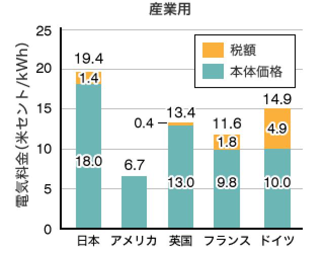 産業用他国と日本の電気料金の価格を比較