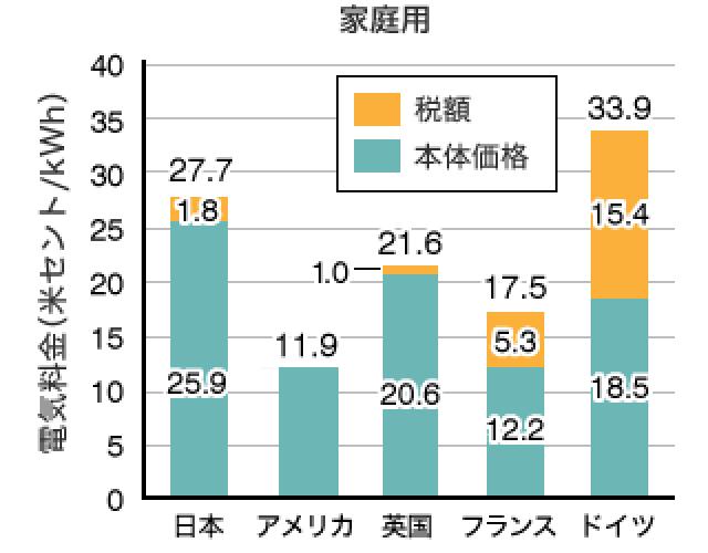 家庭用他国と日本の電気料金の価格を比較