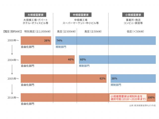 電力自由化は、2000年、2004年、2005年、2016年と4段階に分かれていた