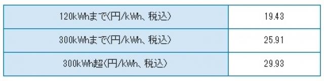 """""""SHIZUGASでんき電力量料金"""""""