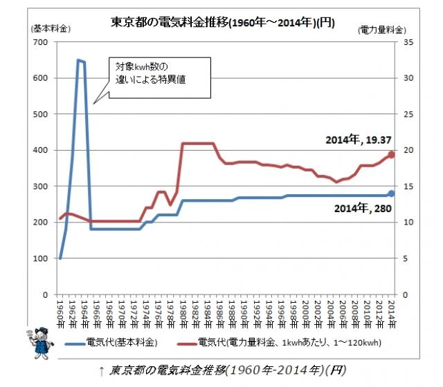 東京都の電気料金推移(1960年~2014年)