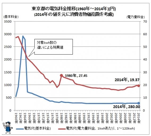 東京都電気料金と物価の関係