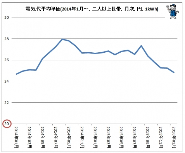 電気使用量のマイナス域の増加
