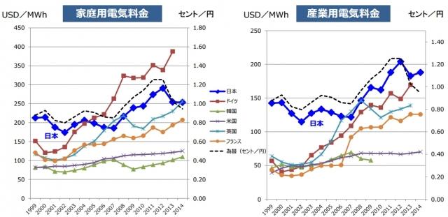 日本と諸外国の電気料金の比較