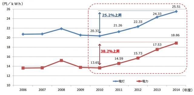 一般産業向け電気料金推移