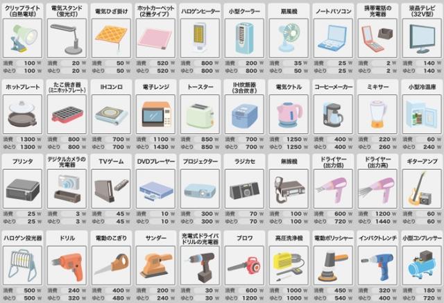 電化製品の消費電力一覧