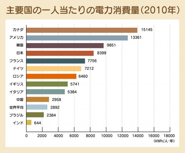 日本の消費電力