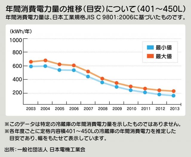 消費電力量の推移