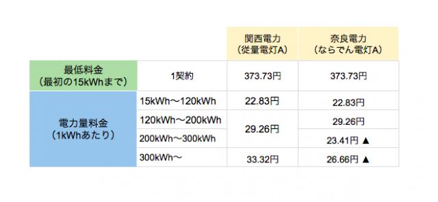 奈良電力 関西電力と比較