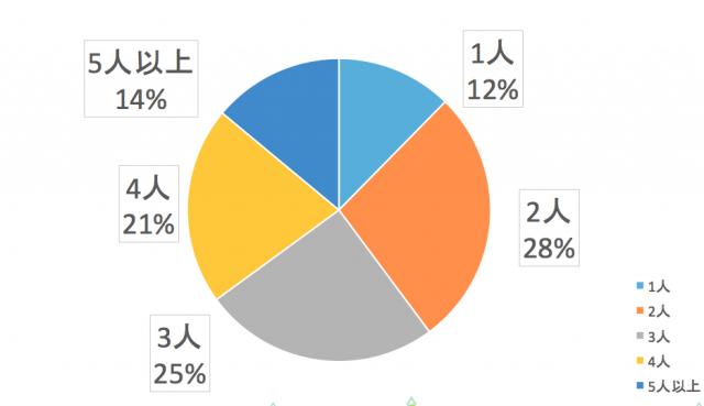 北陸エリアユーザーの世帯人数