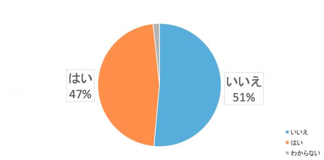 北陸エリアユーザーのエコキュート設置率