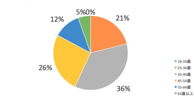 北陸エリアユーザーの年齢分布