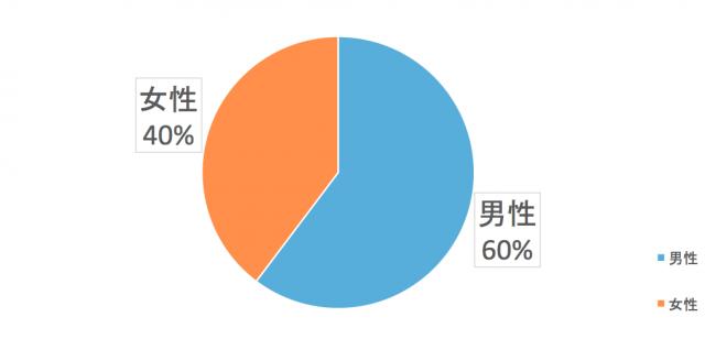北海道電力エリアの性別比