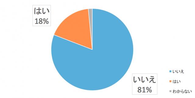 北海道電力エリアのエコキュート設置率