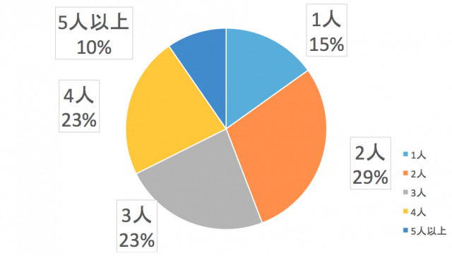 北海道電力エリアの世帯人数