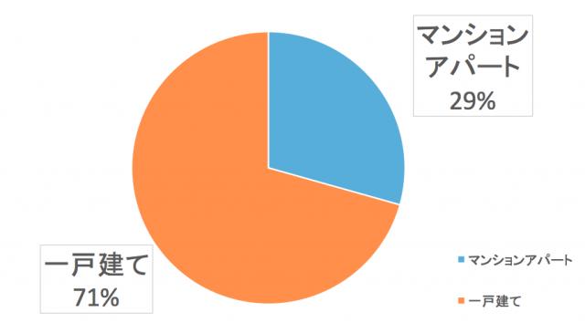北海道電力エリアの居住環境