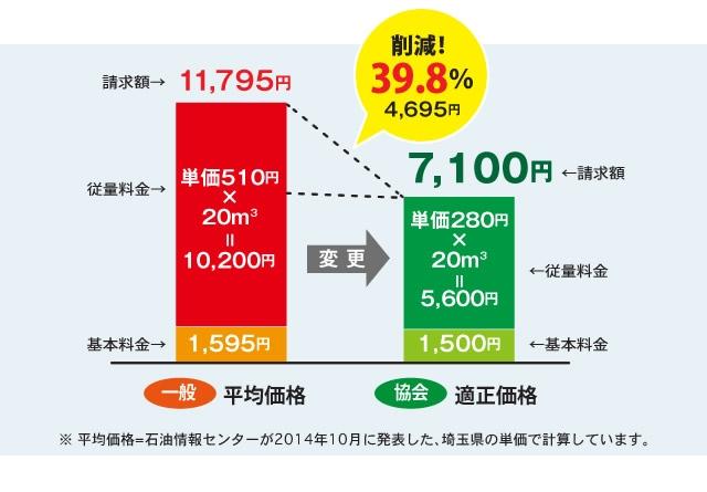 プロパンガス適正価格グラフ