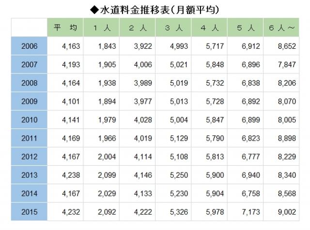 水道料金推移表(月額平均)2006-2015